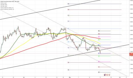 GBPAUD: GBP/AUD 4H Chart: Bears market
