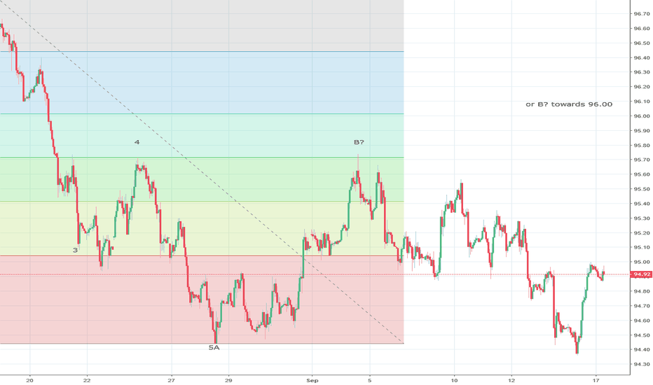 DXY: US Dollar Index could test 95.70 levels again ?