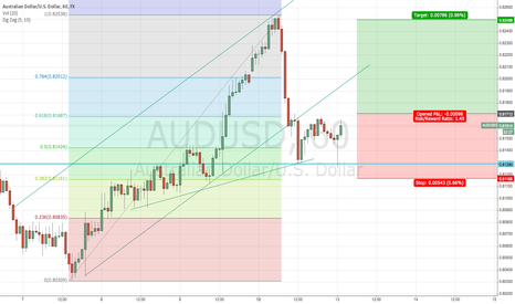 AUDUSD: AUDUSD double bottom at 1h?