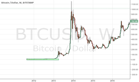BTCUSD: how much bitcoin would you buy if it was below 10$ again? !!!!