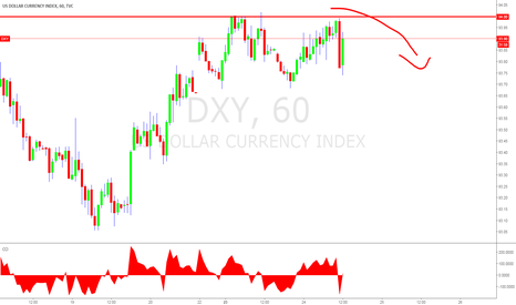 DXY: DXY 94 looks like a strong resistance point