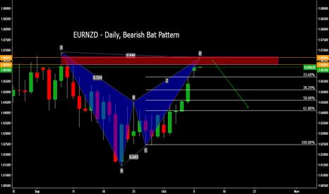 EURNZD: EURNZD - Daily, Bearish Bat Pattern