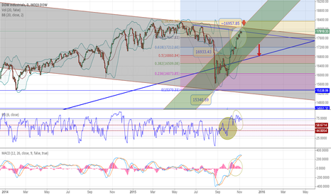 DOWI: Finally, a strong divergence!
