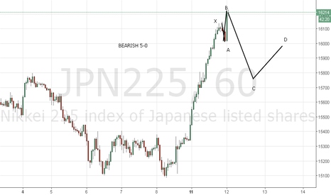 JPN225: BEARISH 5-0 NIKKIE