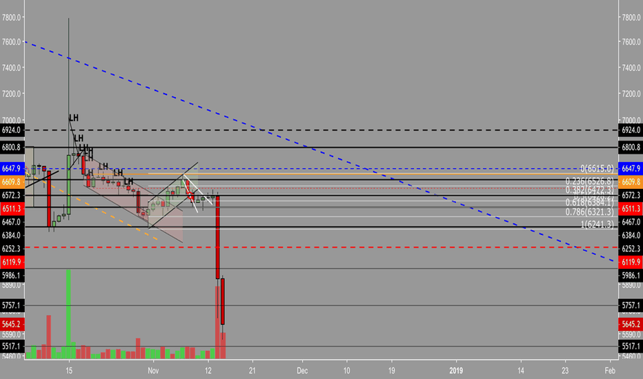 BTCUSD: BTC Bloodbath over? | BTC 5500 called in June | Next 3000-4900
