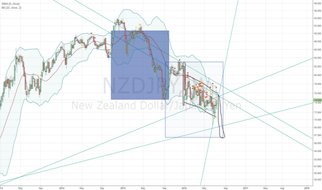 NZDJPY: NZDJPY short all tehway to 67.11