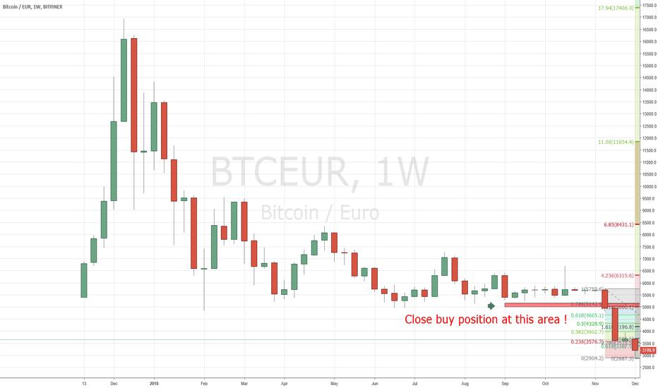 BTCEUR: EURBTC