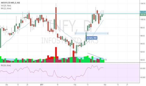 INFY: INFOSYS READY TO TOP OUT