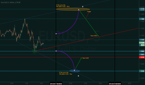 EURUSD: EURUSD - Scalping for next Monday