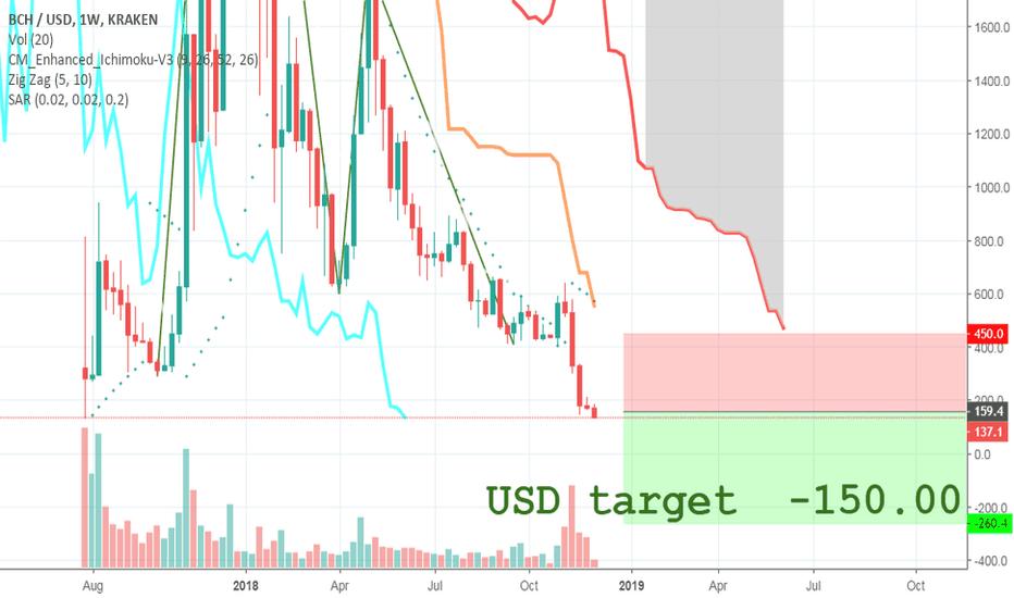 BCHUSD: Negative USD long term target for Bitcoin Cash