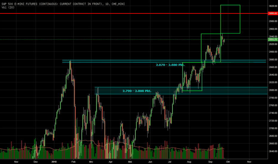 ES1!: S&P 500 - die nächsten Ziele...
