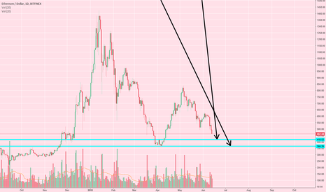 ETHUSD: (CLICKBAIT)Becky on ETH - The Downtrend Continues - No exception