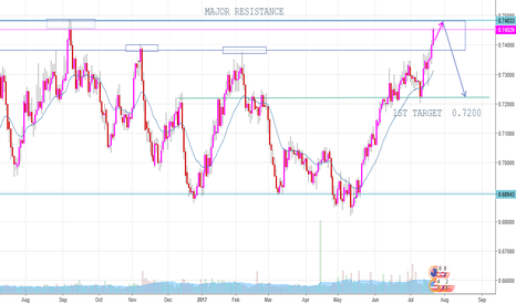 NZDUSD: NZD VS USD BEARS ARE COMING BUT Carefull