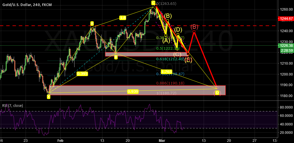 XAUUSD:GOLD will touch 1180 soon after this.
