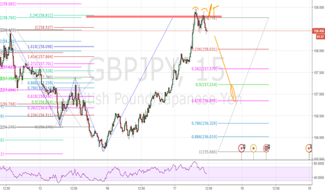 GBPJPY: GBPJPY Bearish Shark