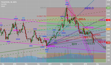 TSLA/USOIL: TSLA Reached Buy Signal
