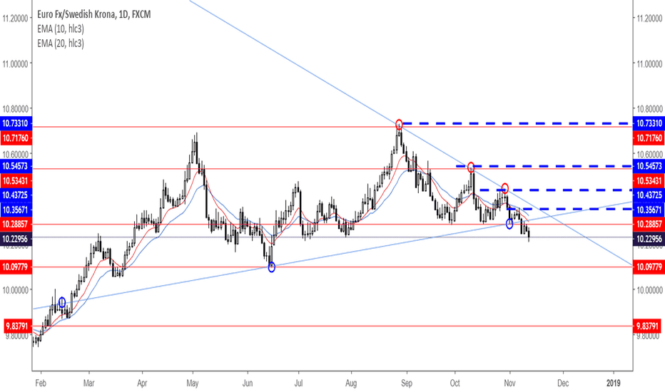 EURSEK: EURSEK SHORT IDEA