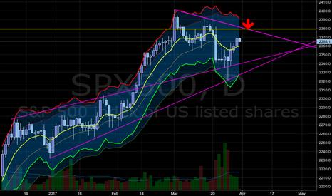 SPX500: SPX possible resistance ahead
