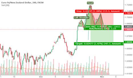 EURNZD: eur/nzd analysis