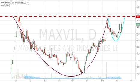 MAXVIL: MAXVENTURES - BIG CUP AND HANDLE IN THE MAKING