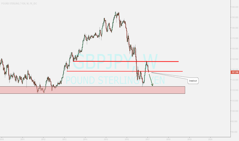 GBPJPY: gbpjpy...weekly review
