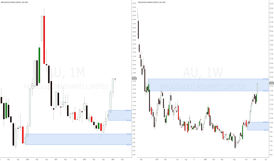 AU: Anglogold Ashanti Limited gold related american stock buy setup