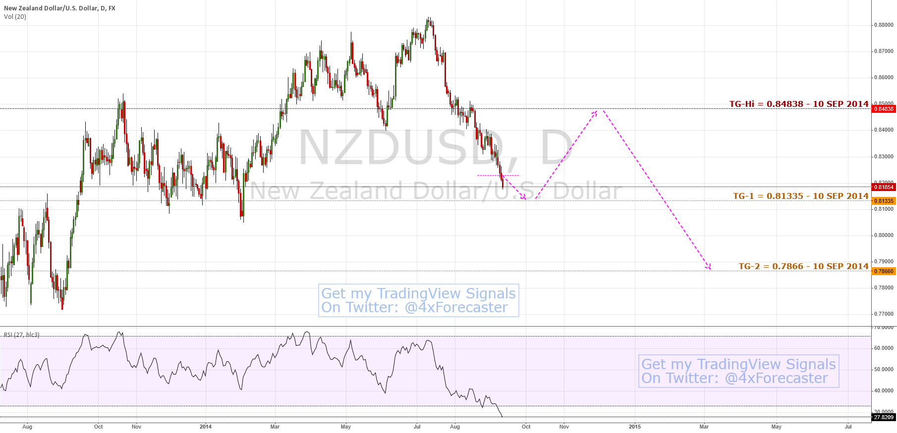 $NZD Nears Bullish Shark Completion; Sees 5-0 Completion #forex