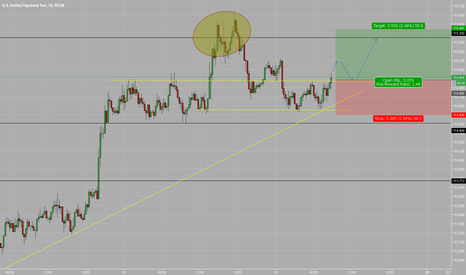 USDJPY: Broke structure, respecting the Up trendline.