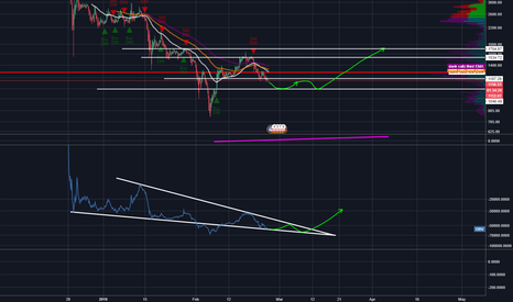 BCHUSD: BCH OBV Falling Wedge