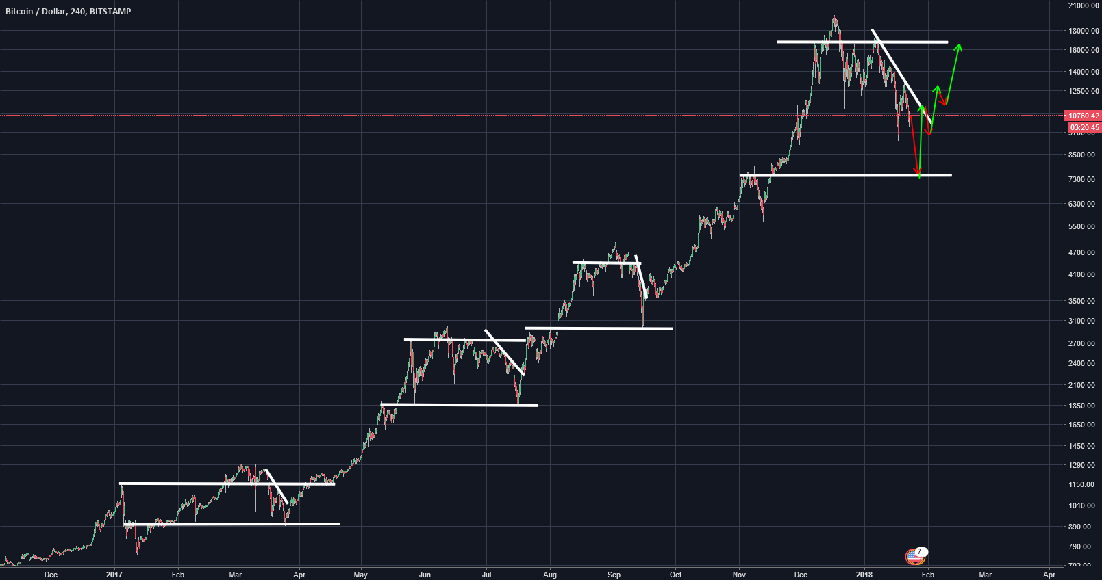 Bitcoin - The Finale