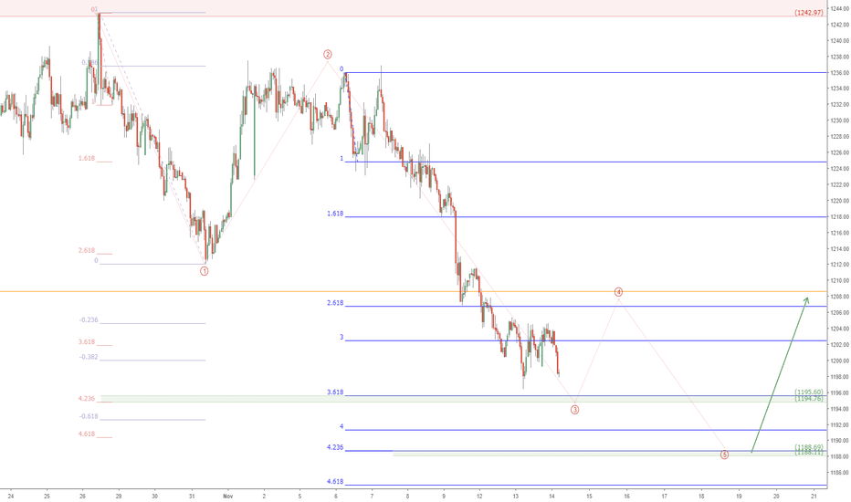 XAUUSD: XUAUSD approaching support?  Gold might bounce soon