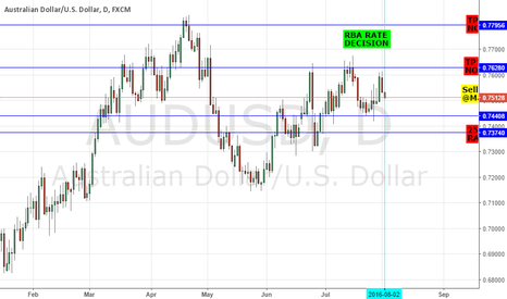 AUDUSD: SHORT AUDUSD: RBA INTEREST RATE DECISION - CUT 25BPS TO 1.50%