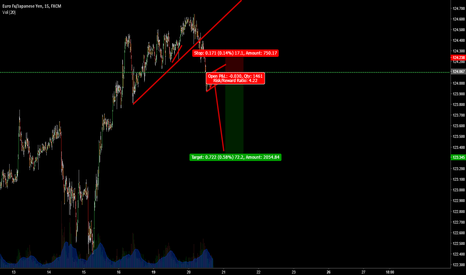 EURJPY: 4HR closes Simple correction has completed