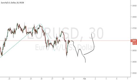 EURUSD: possible move