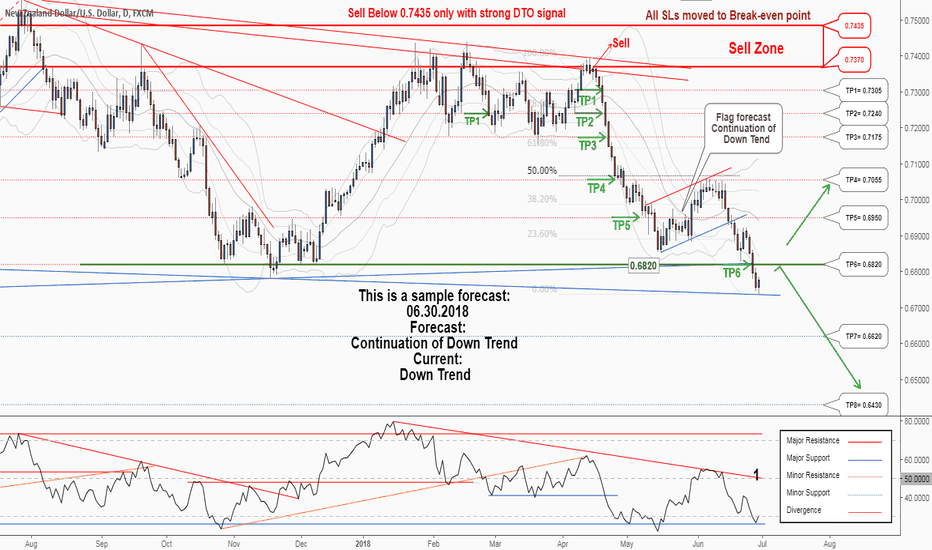 NZDUSD: Weekly analysis: another opportunity To Sell in NZDUSD