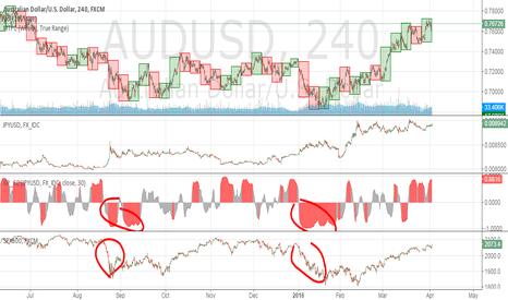 AUDUSD: Correlation between AUDUSD and JPYUSD