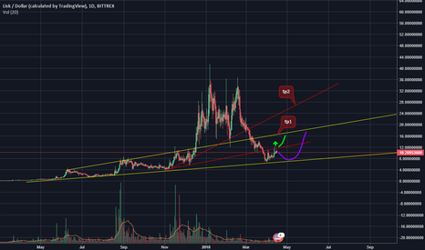 LSKUSD: LSK usd chart analyze