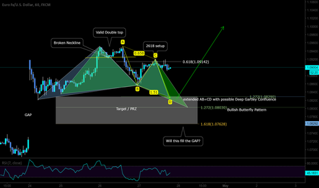EURUSD: Bracketing with 2618 setup to extended TP for another LONG?