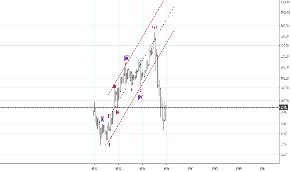PCJEWELLER: Elliott Waves - Wave 3 defines direction of future