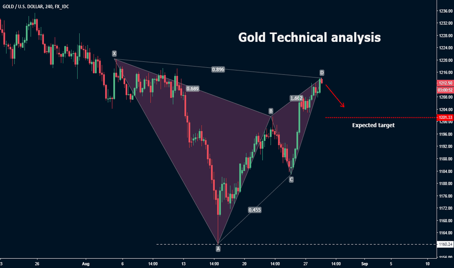 XAUUSD: Gold Technical analysis