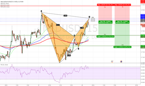 NZDUSD: NZDUSD - Bearish Bat Pattern on 15min Chart