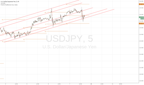 USDJPY: USDJPY sky is the limit ?