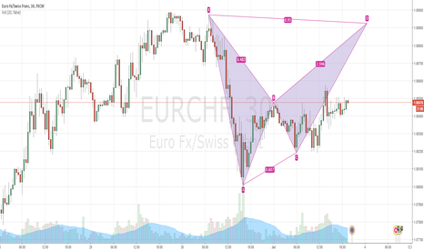 EURCHF: Bearish bat pattern on eurchf