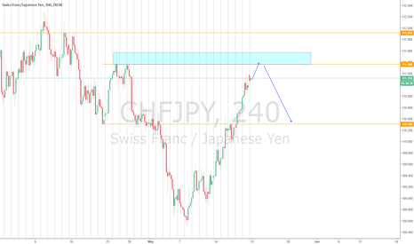 CHFJPY: Would CHFJPY complete the bullish run on 111.400 zone??