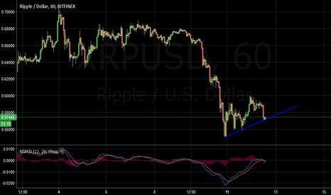 XRPUSD: Ripple Sell Idea