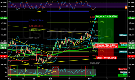 USDJPY: YEN WEAKNESS, WE ARE ON THE BREAK POINT! LONG UJ, GJ, EJ