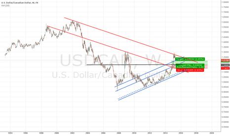 USDCAD: long W graf