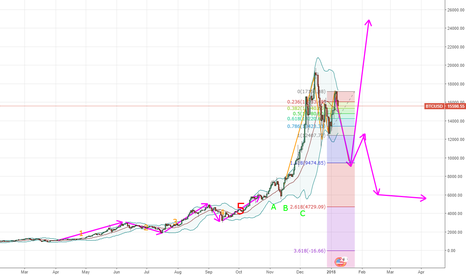 BTCUSD: Bitcoin up will be Down