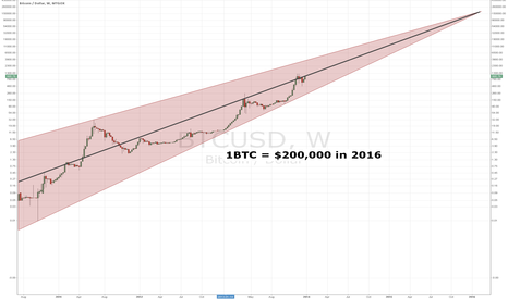 BTCUSD: 1BTC price in 2016