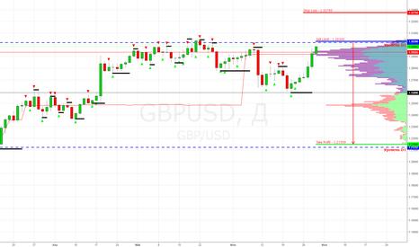 GBPUSD: GBP/USD Sell Limit 1.30300 (Продажа по тренду)